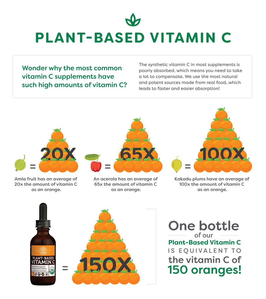 Vitamin C equivalency chart